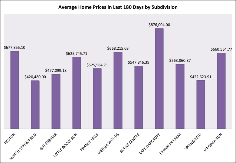 Fairfax County Average Price Jan 2014