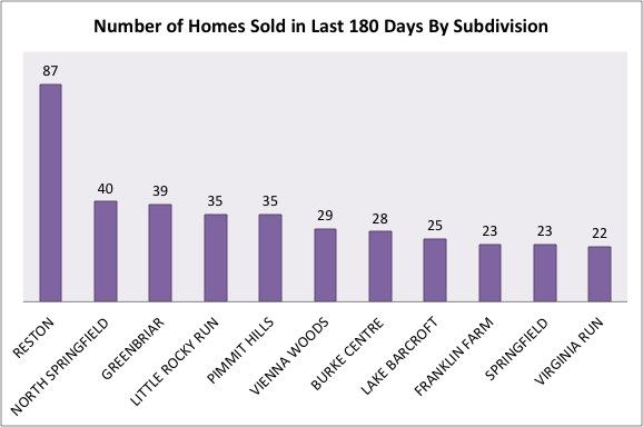 Fairfax County Market Analysis January 2014